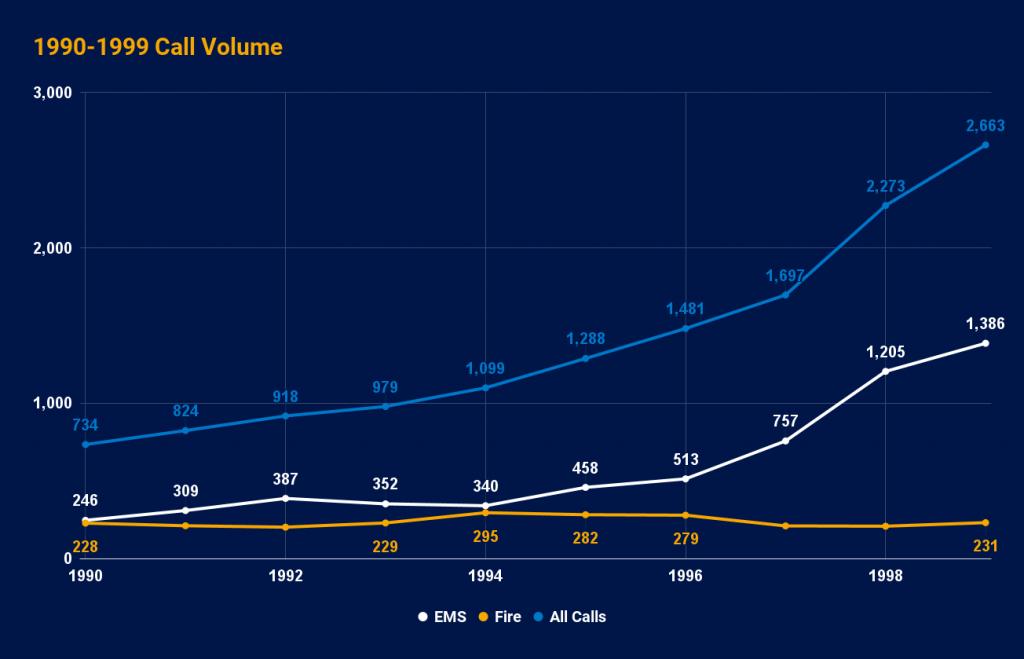 1990-1999 Call Volume