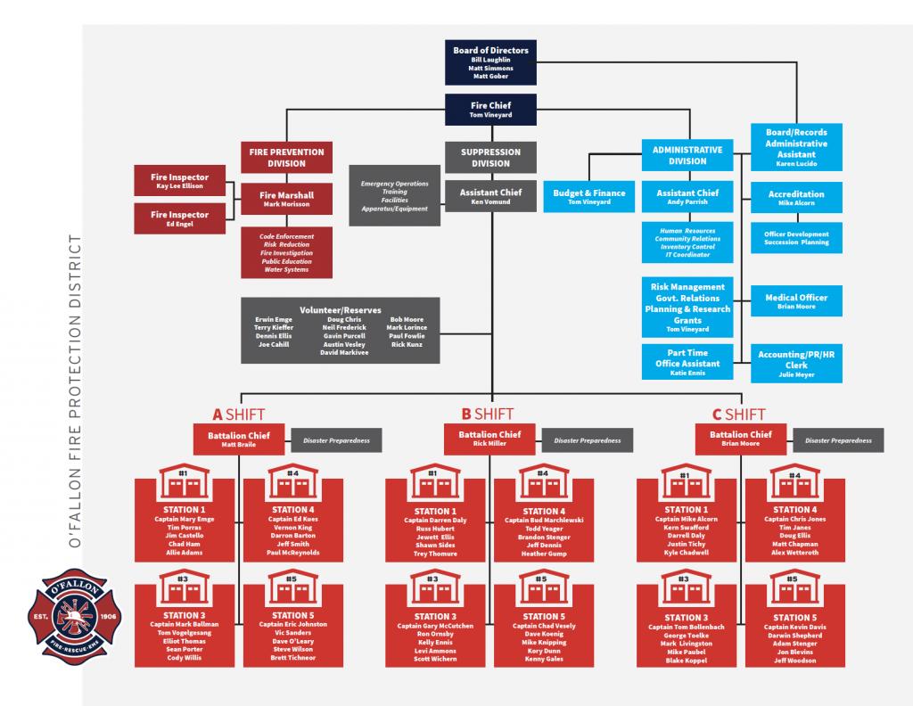 OFPD Organizational Chart